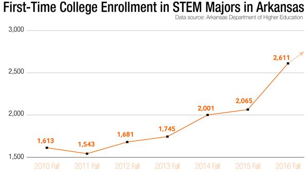 First-time college enrollment in STEM majors in Arkansas