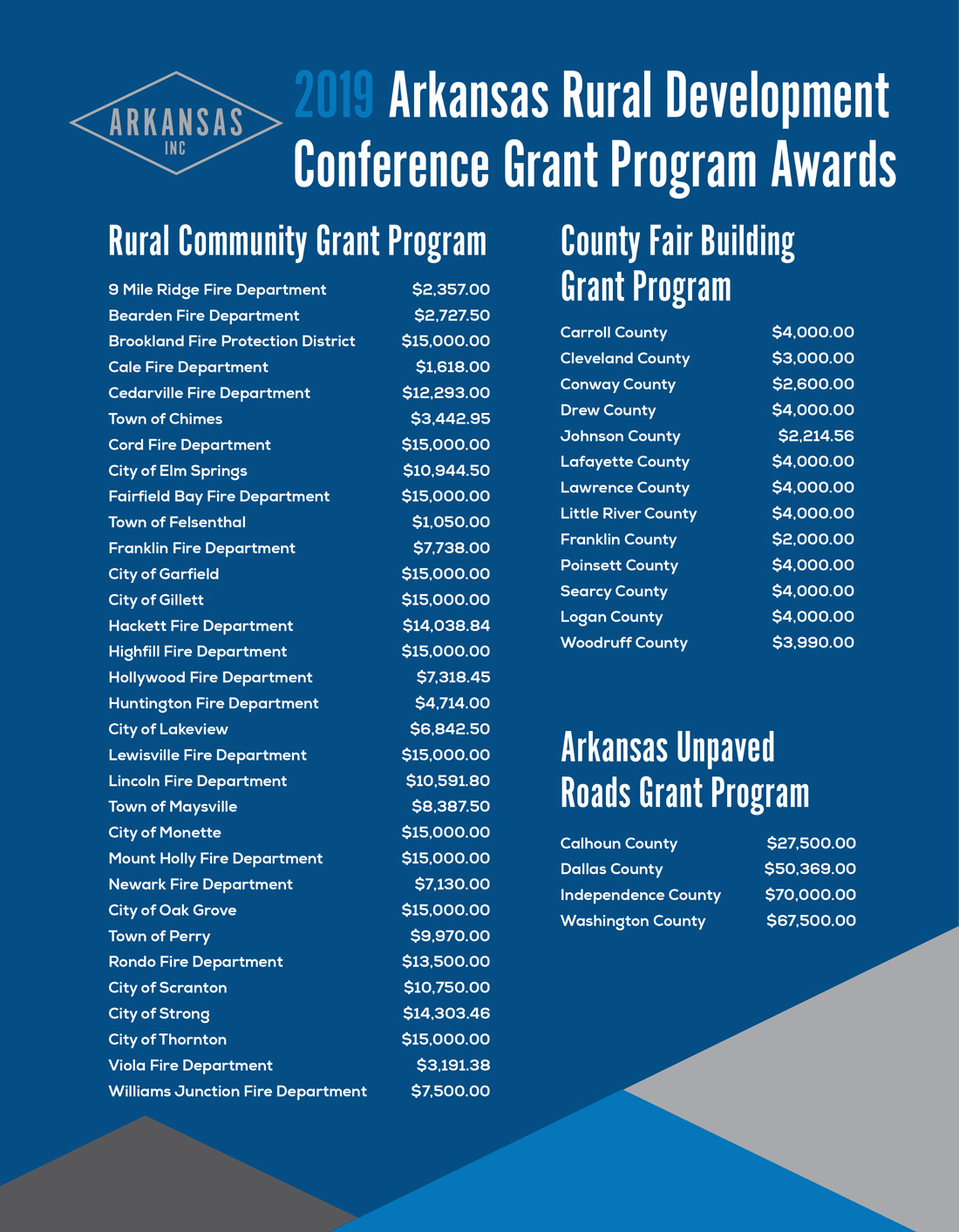2019 Arkansas Rural Development Conference Awards