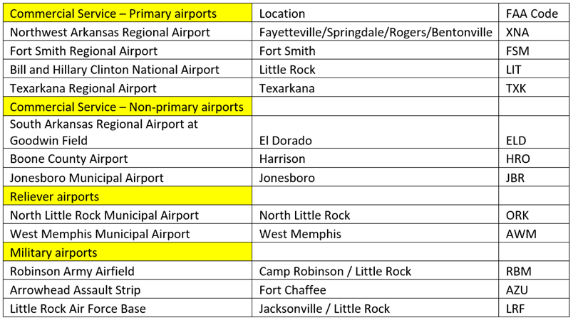 Arkansas-airports-table