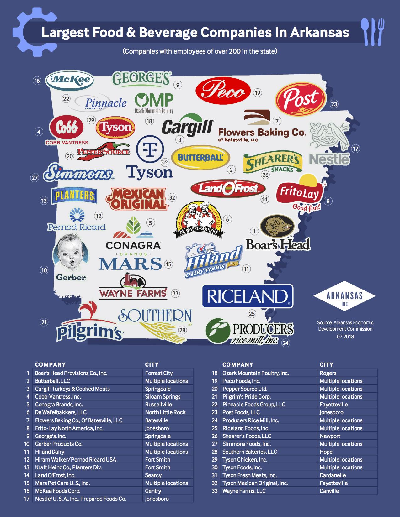 Food and Beverage Companies in Arkansas Breakdown