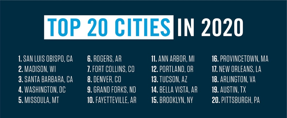 Top 20 Cities for Biking