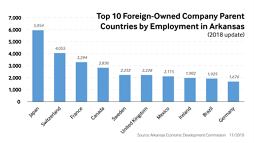 Top 10 Foreign-Owned Company Parent Countries by Employment in Arkansas